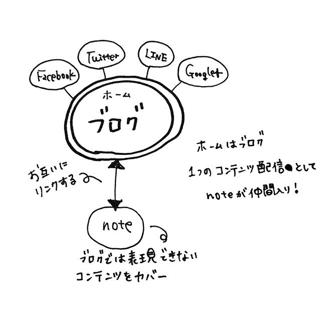 noteとブログ